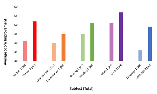 Student Improvement Chart